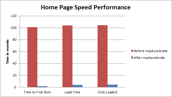 home page speed