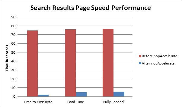 search result page speed