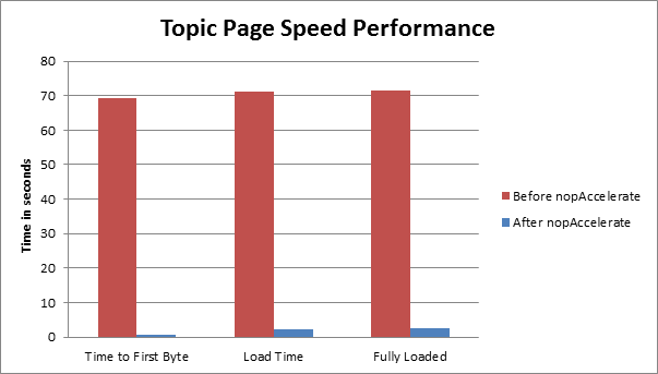 topic page speed