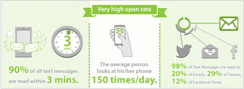 ecommerce SMS notification plugin High Open Rates