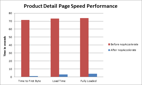 product detail page speed