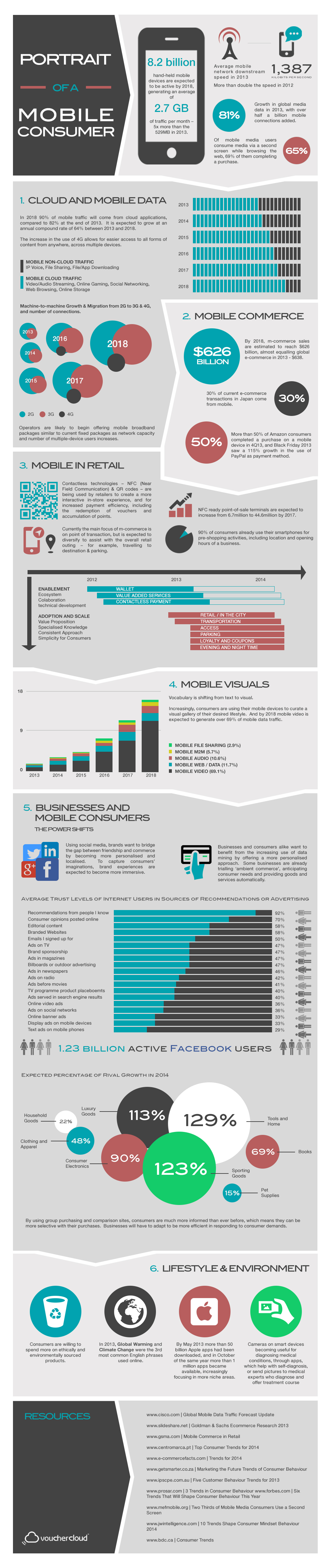 Mapping the Mobile Consumer World (Infographic)