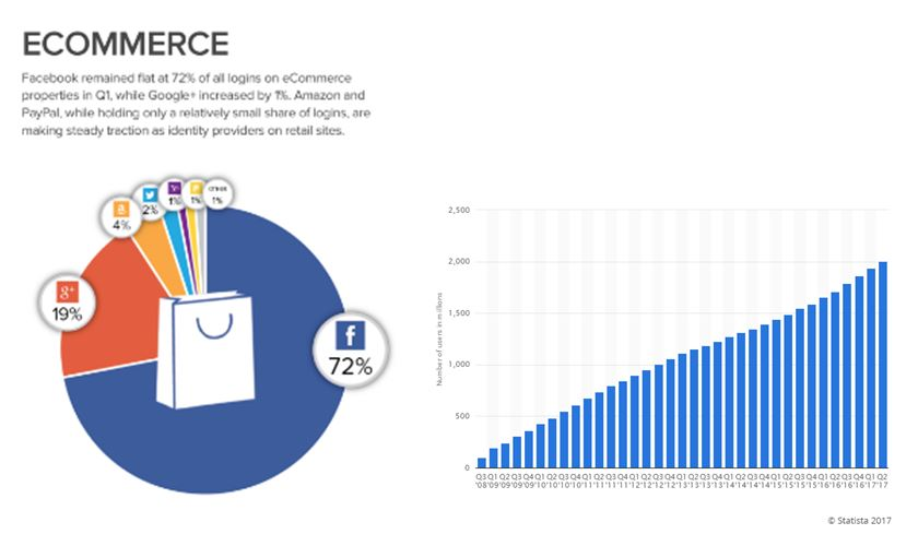 Statistics Facebook Social Login on ecommerce Website