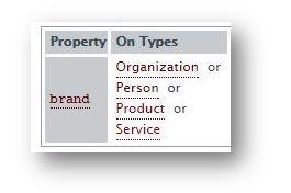 Schema Markup for ecommerce website - property brand 1